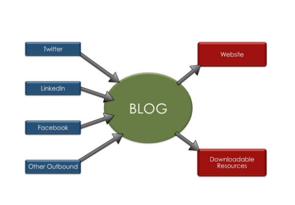 centrality of a blog