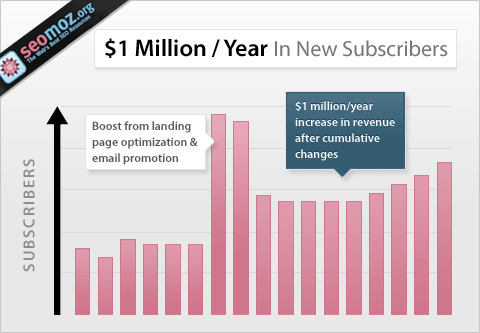 1 million a year in new subscribers