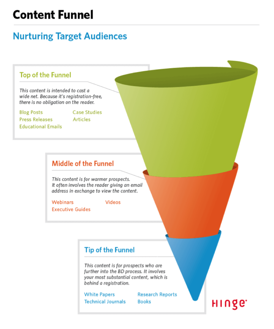 content-funnel-diagram