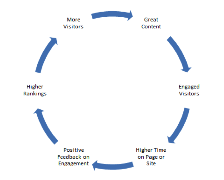 how-to-better-measure-engagement