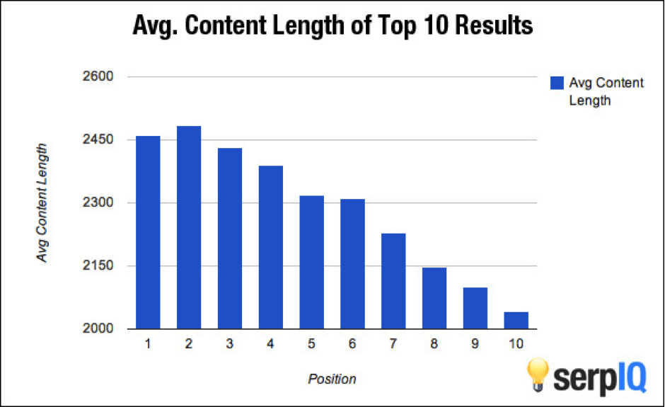 average content length for top search engine results