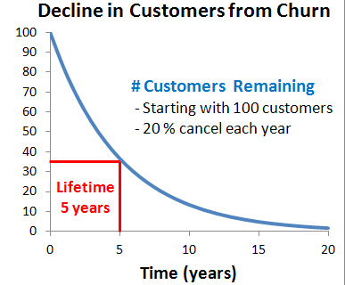 decline in customer