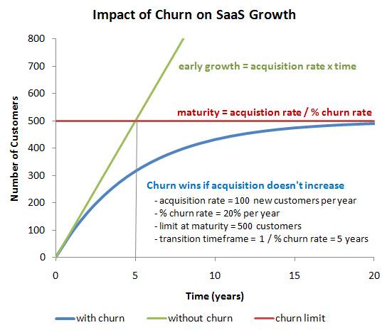 impact of churn