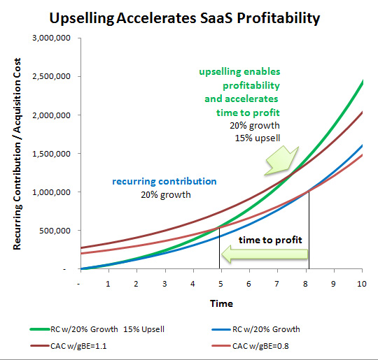 upselling accelerates