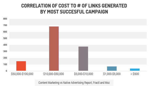 cost of links generated