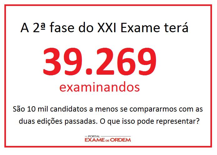 número de candidatos no exame de ordem