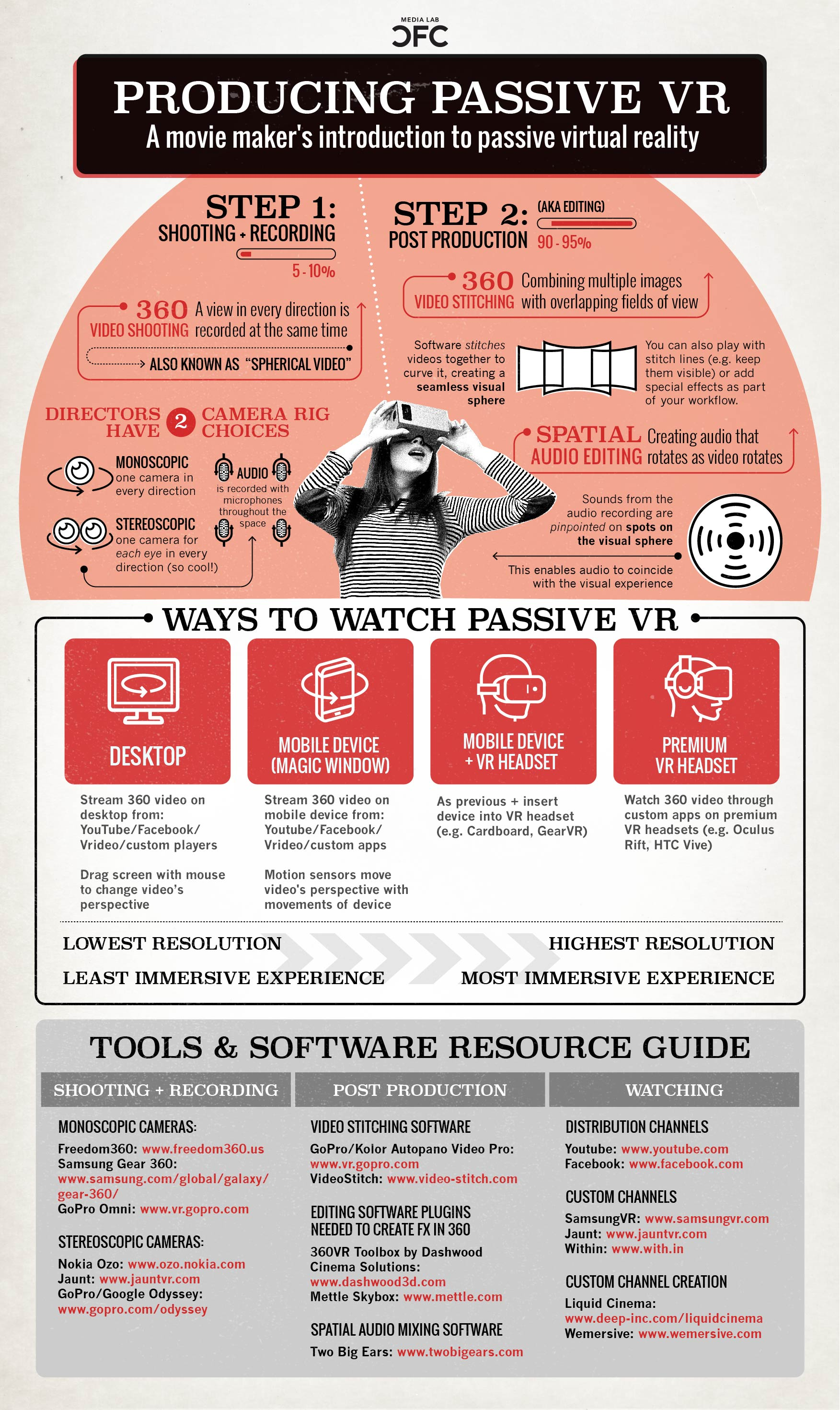 How to make VR infographic