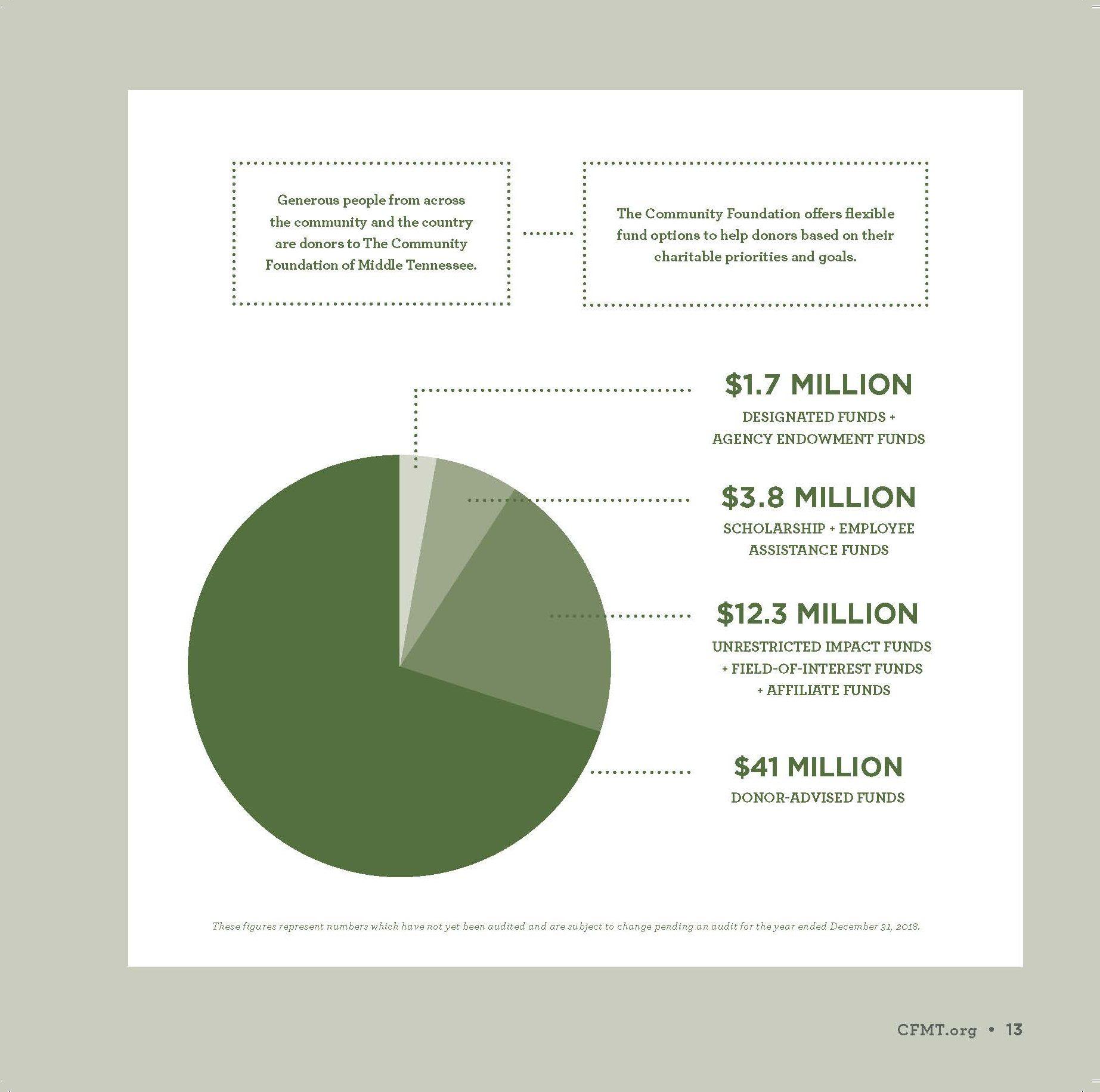 CFMT-Financials_Page_13
