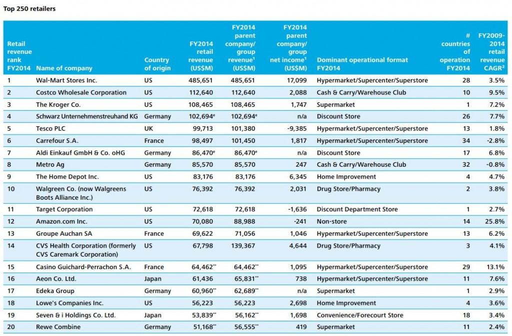 top-250-retailers