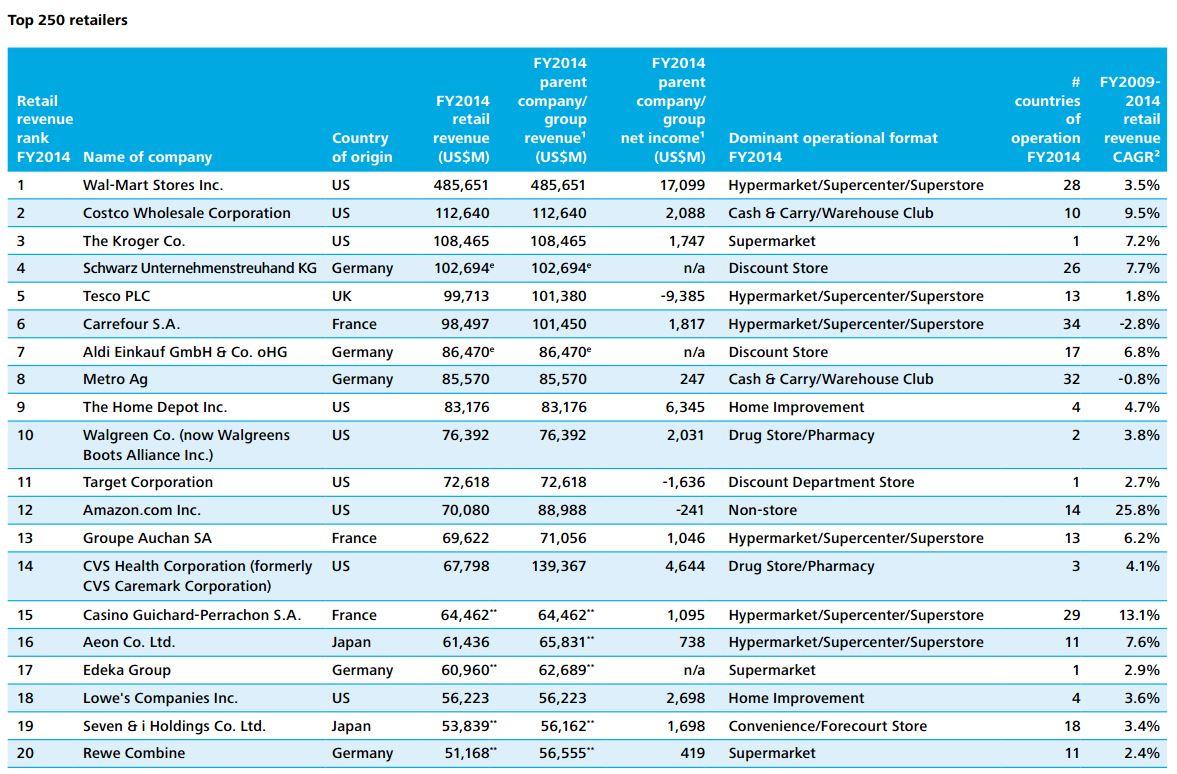 top 250 retailers in 2016