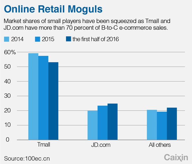 online retail alibaba vs jd.com