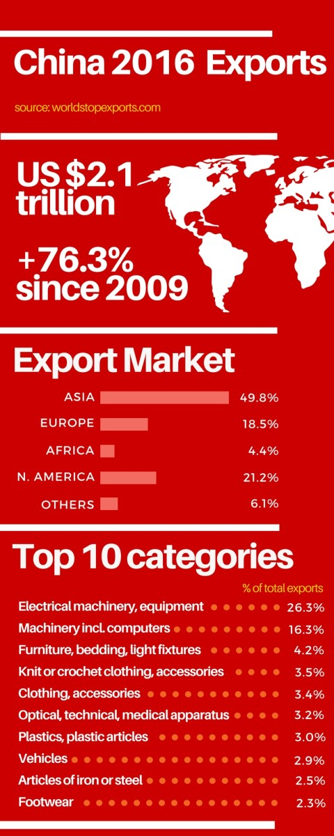 China top 10 exports in 2016