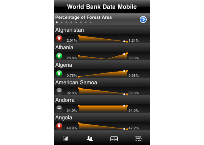 World Bank Data Mobile (powered by Roambi) – screenshot 1