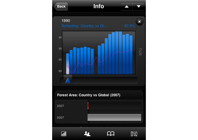 World Bank Data Mobile (powered by Roambi) – screenshot 2