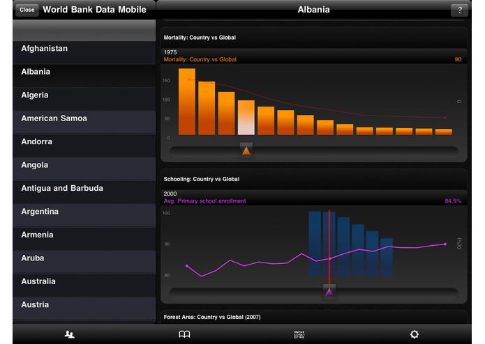 World Bank Data Mobile (powered by Roambi) – screenshot 3