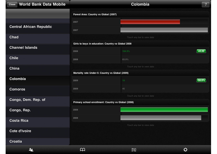World Bank Data Mobile (powered by Roambi) – screenshot 4
