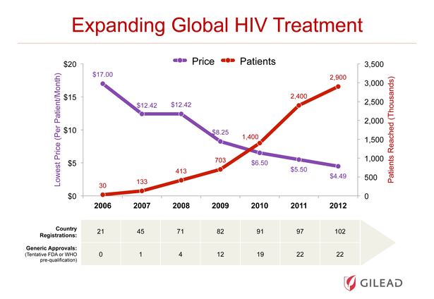 gilead sciences the global access program Gilead sciences inc patient access in the us, gilead has patient those assistance programs help improve the reputation of gilead worldwide global.
