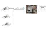 Robocall Filtering System and Device with Autonomous Blacklisting, Whitelisting, GrayListing and Caller ID spoof detection