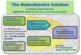The Naleszkiewicz Solution - for Stopping Illegal Robocalls
