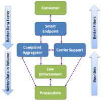 Smart endpoints, complaint aggregators, carrier support, and real-time interfaces for law enforcement