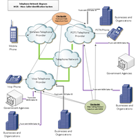 MCIS - Mass Caller Identification System