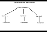 Networkhood Watch