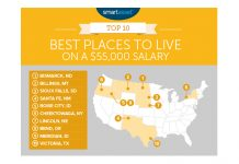 Cheektowaga ranks sixth on a national list as the best place to live on a $55,000 a year salary.