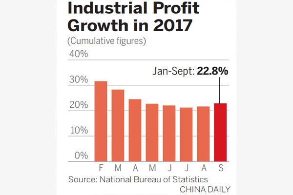 Profits of industrial enterprises surge