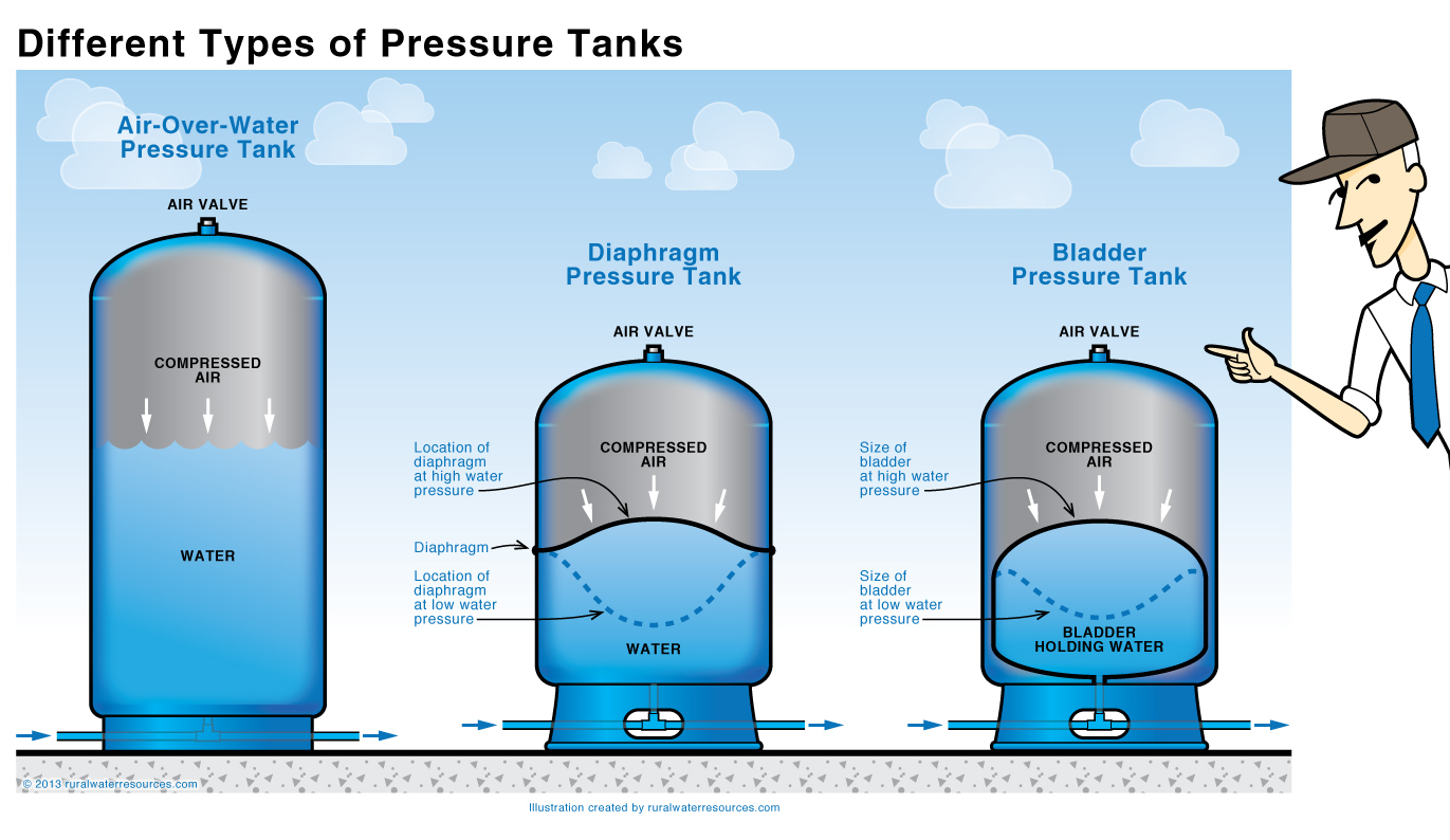 how to size a well pressure tank - Heart.impulsar.co