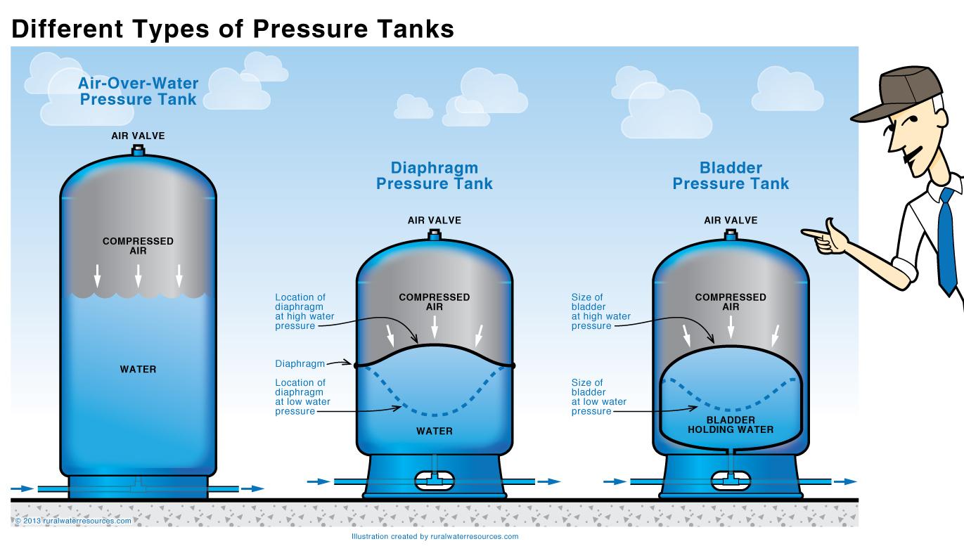 Water Pressure Tank Help Desk Concierge Services Chiriquife
