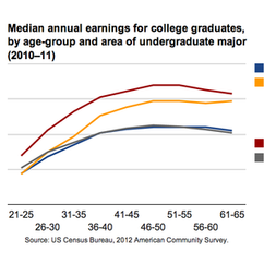The Economic Value of Liberal Arts Degrees