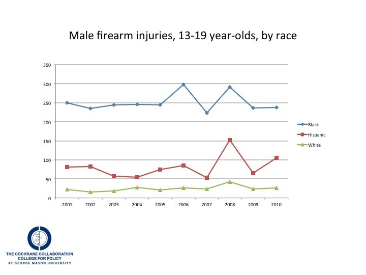 Rate of male firearm injuries by race/ethnicity
