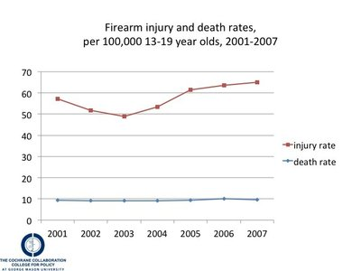 Youth firearm injuries and death rates