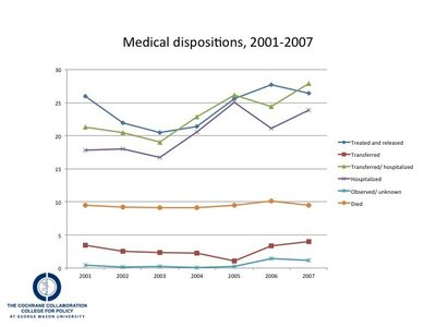 Medical dispositions