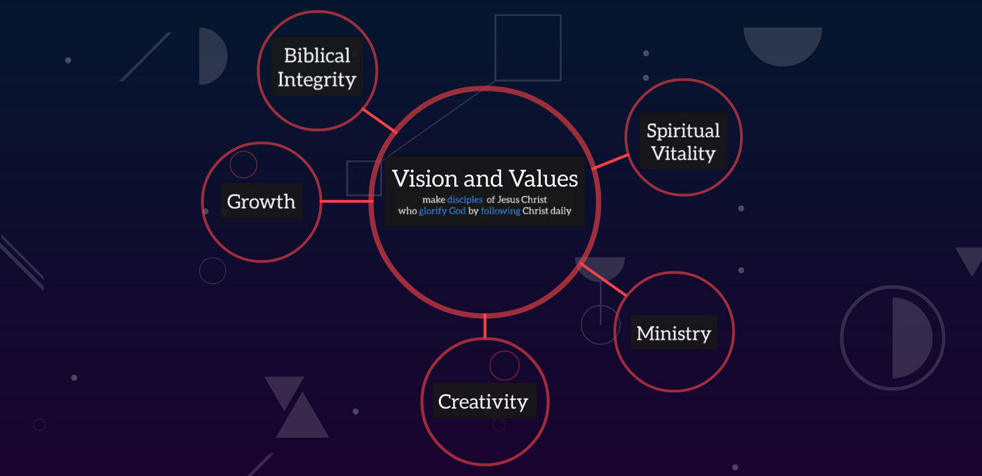 Daytona Beach Church - Vision and Values 2