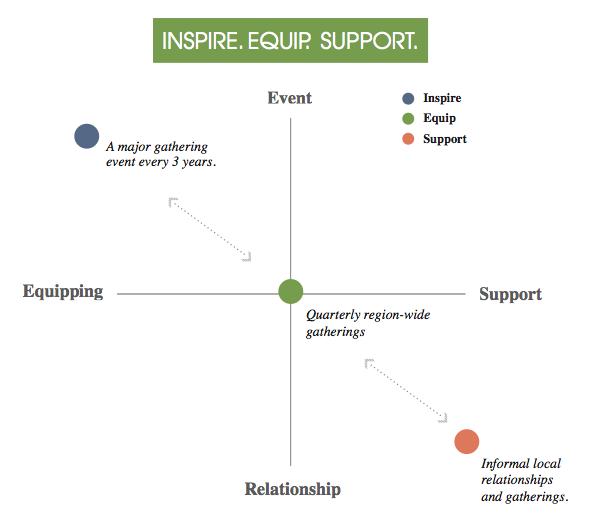 TGC LA Inspire. Equip. Support. Chart