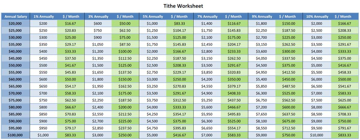 TITHE worksheet