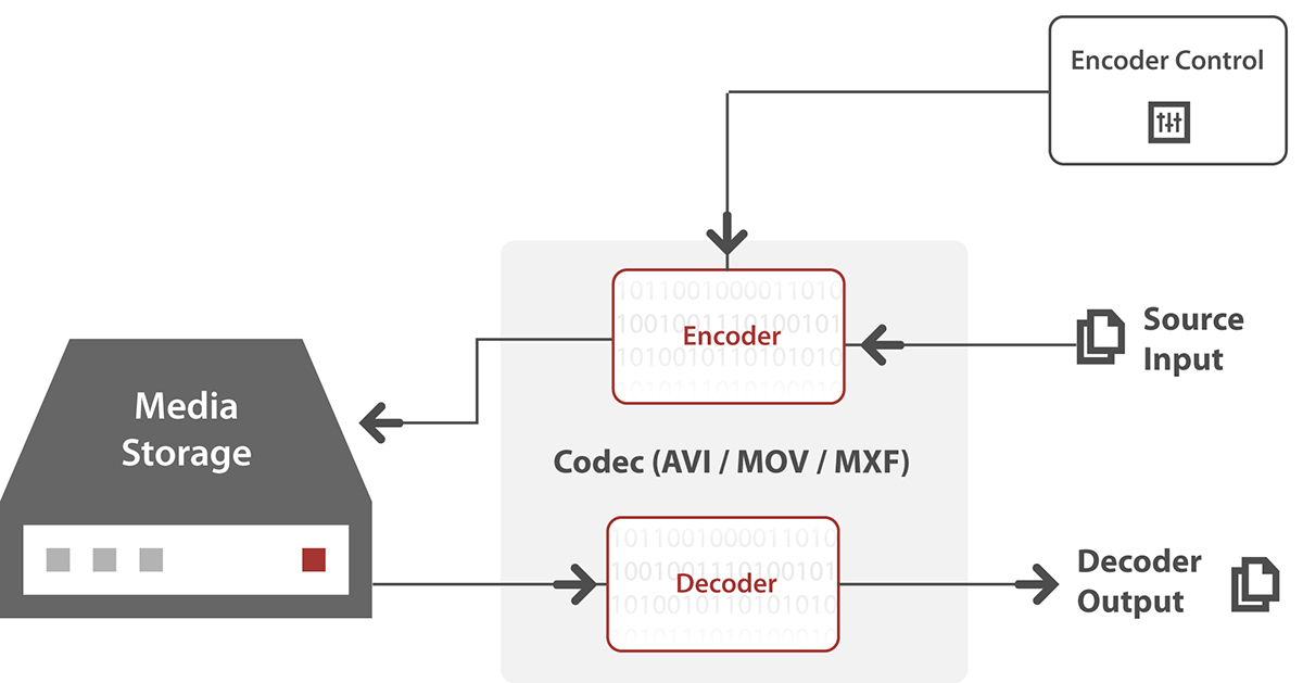Traditional Codec (Encoder-Decoder) Functions