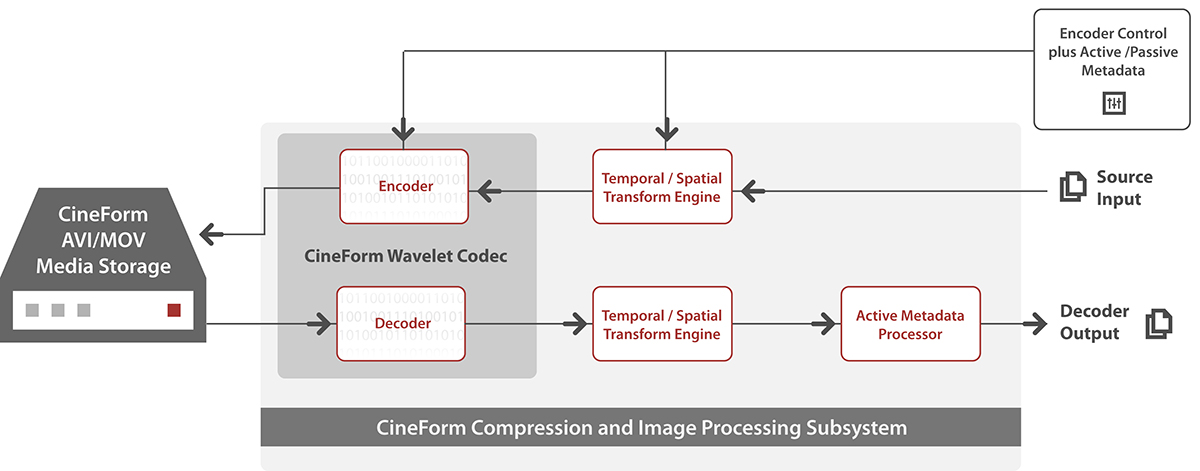 CineForm Compression Subsystem Architecture
