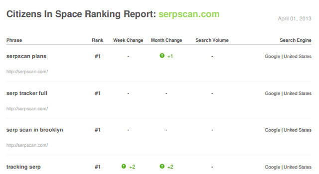 an example keyword ranking report