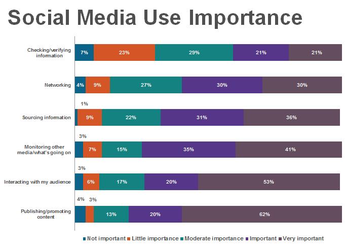 Social media use importance