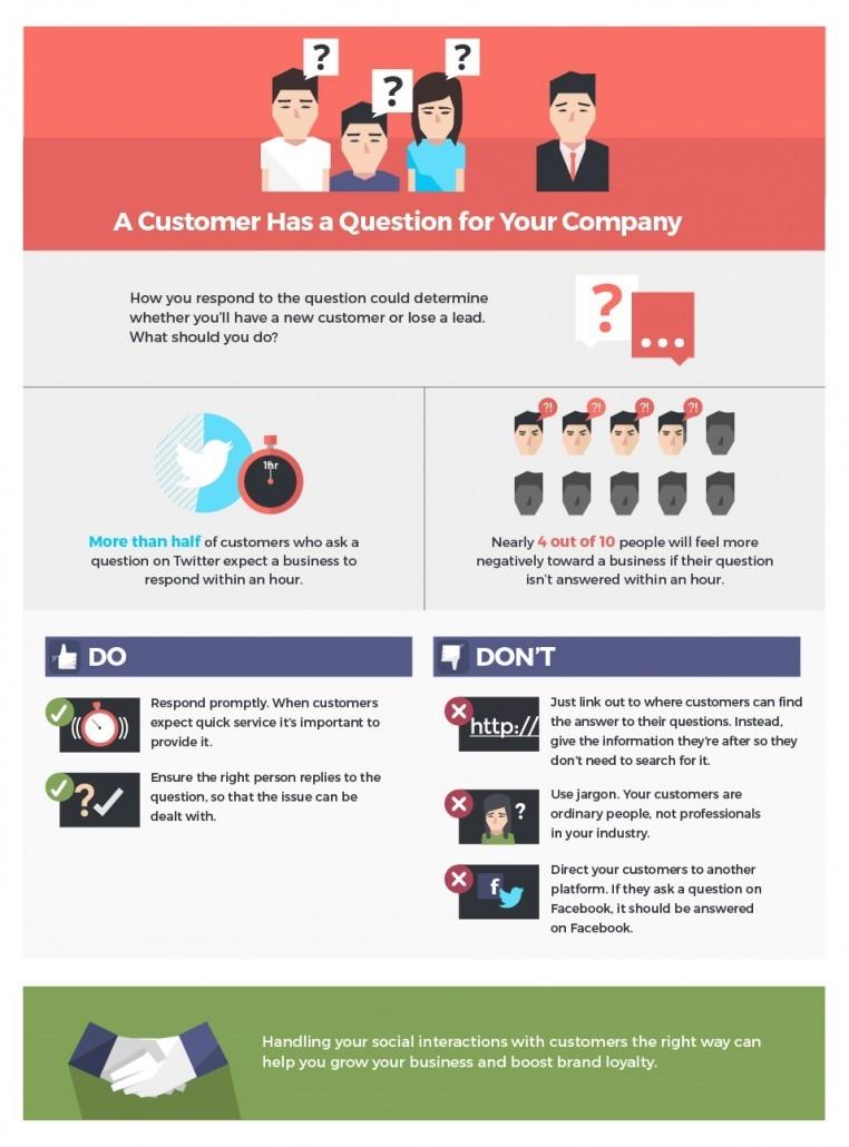 Infographik: Wie interagiere ich mit Kunden in sozialen Medien?
