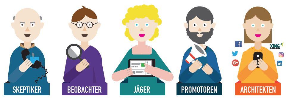 Social Journalism-Studie 2016: Die 5 Nutzergruppen sozialer Medien bei deutschen Journalisten