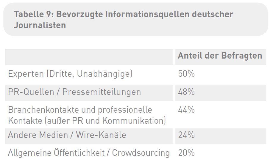 CisionSJS16 - Bevorzugte Quellen deutscher Journalisten