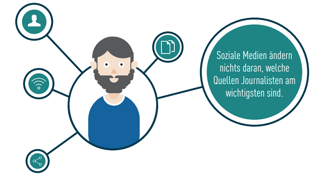Social Journalism-Studie 2016: PRler sind zweitwichtigste Informationsquelle für Journalisten