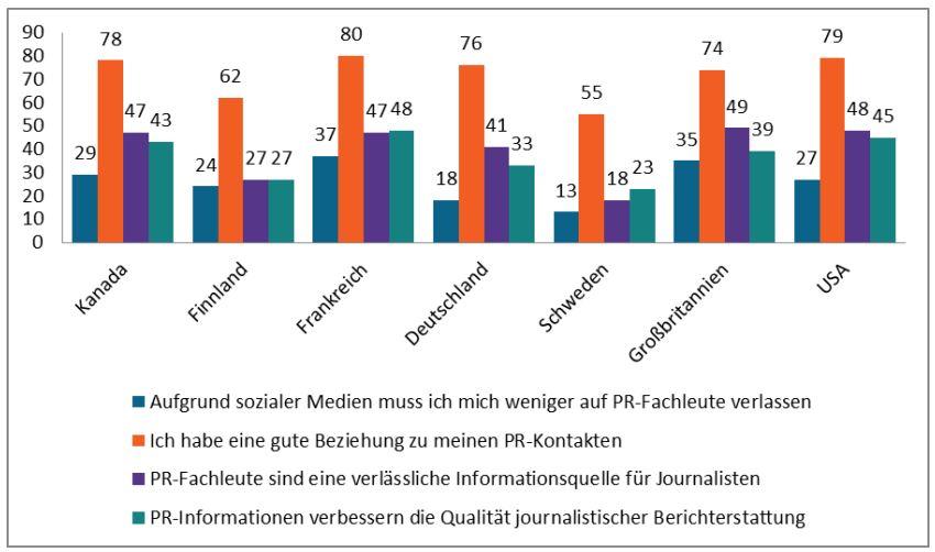 Social Journalism-Studie 2016: Deutsche und britische Journalisten nutzen PR am ehesten als Informationsquelle