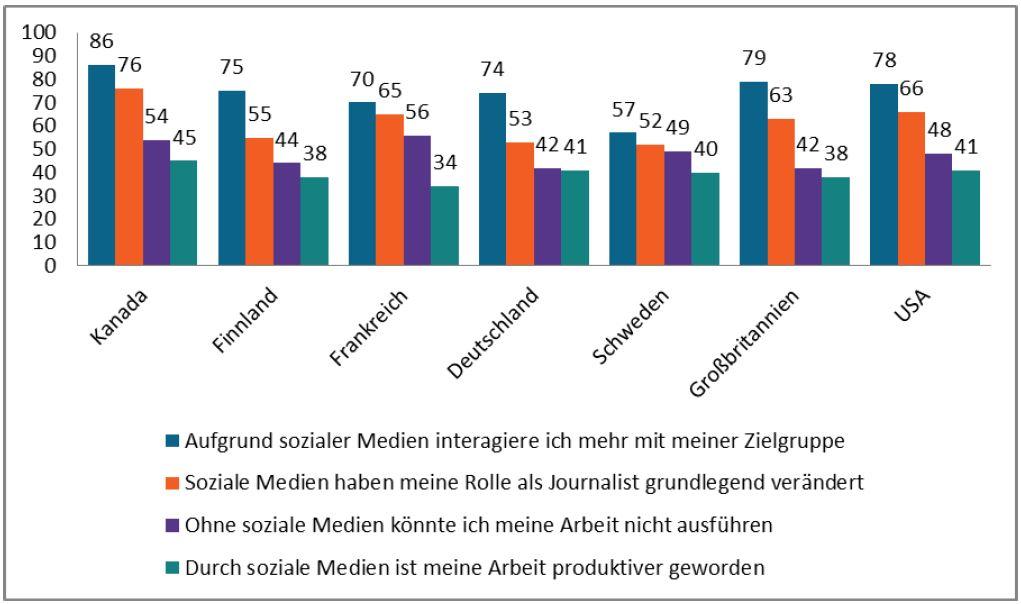 Social Journalism-Studie 2016: Soziale Medien verändern international die Rolle des Journalisten