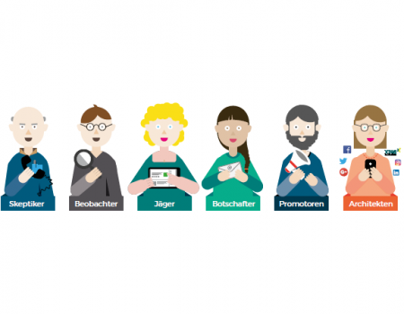 Die 6 Nutzergruppen sozialer Medien bei Journalisten sind die Architekten, die Promotoren, die Jäger, die Beobachter, die Botschafter und die Skeptiker