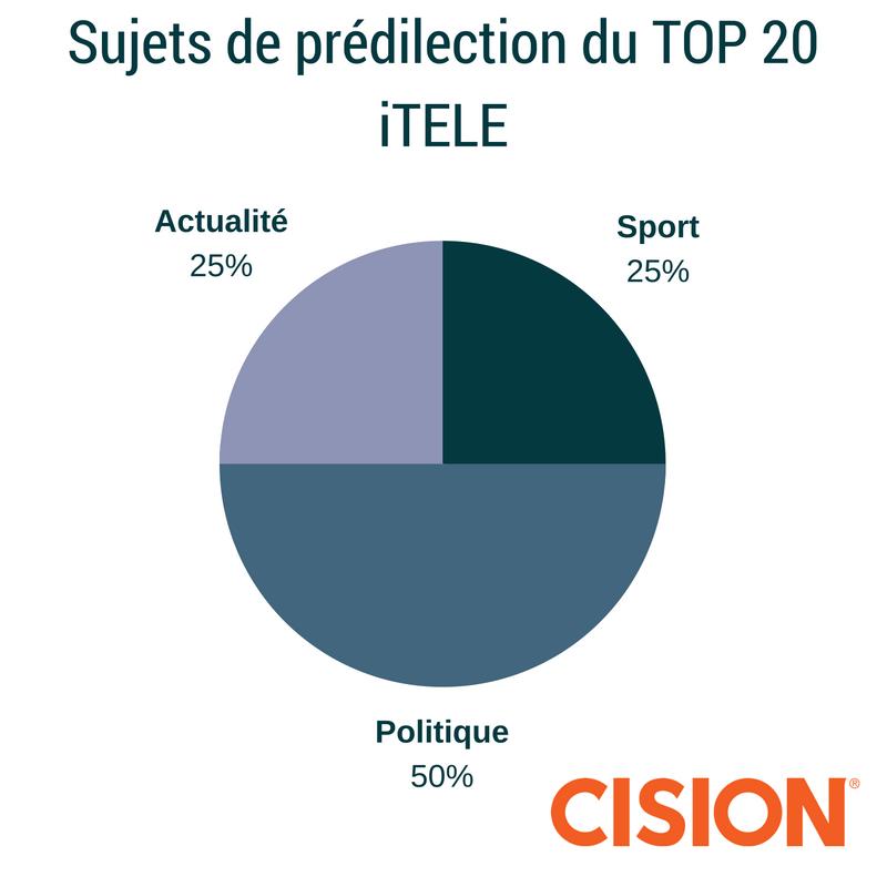 sujets-de-predilection-du-top-20-itele
