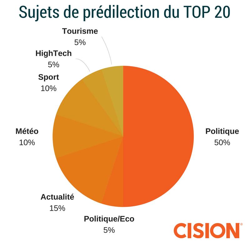 sujets-de-predilection-du-top-20